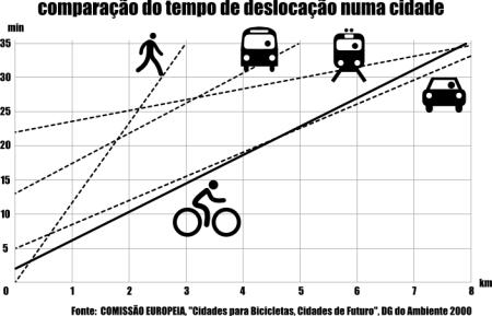 transporte nas cidades